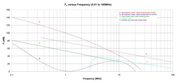 Abbildung 1: Frequenzabhängige Rauschpegel im HF-Frequenzbereich (Quelle [1])