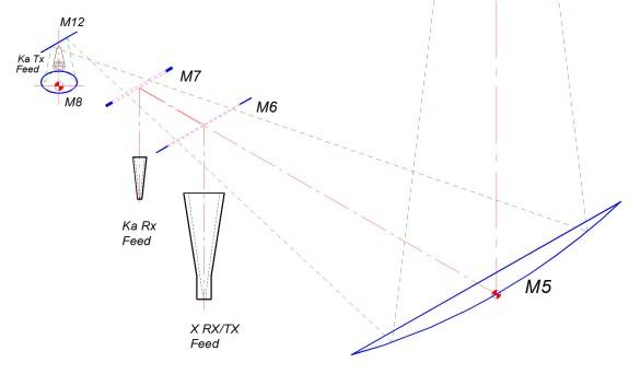 Abbildung 10: Speisesysteme und Spiegel im AER (Bild Mirad Microwave AG)