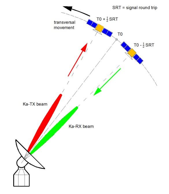 Abbildung 13: Beam-Aberration (Bild Mini Antenna GmbH)