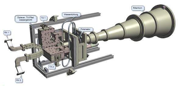 X-Band Erregersystem (Bild: Mirad Microwave AG)