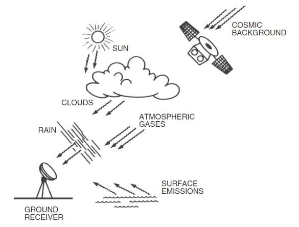 Abbildung 3: Einflussgrössen auf eine Satellitenverbindung (Quelle [2])