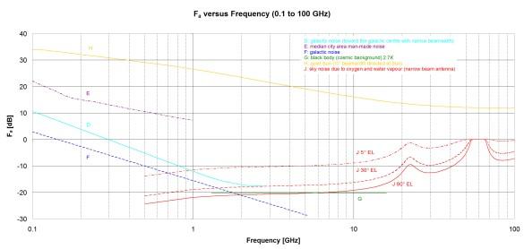 Abbildung 4: Frequenzabhängige Rauschpegel im Mikrowellen-Frequenzbereich (Quelle [1])
