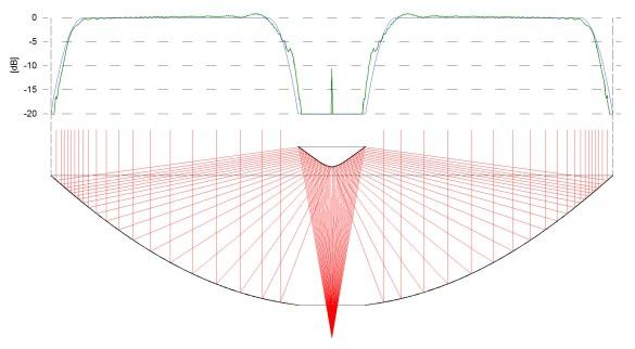 Abbildung 9: Energieverteilung in der Apertur (Bild Mini Antenna GmbH)