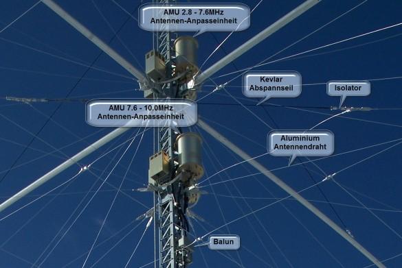 Abbildung 5: Anpassnetzwerke und Baluns, Bild-Quelle: [2], ergänzt durch Mini Antenna GmbH