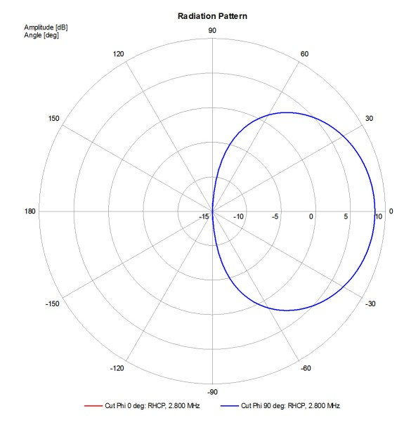 Abbildung 12: Dipolstrahldiagramm, f = 2.8 MHz, Bild-Quelle: Mini Antenna GmbH