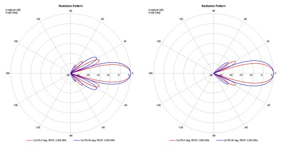 Abbildung 13: Array Strahldiagramm, konstante Amplitudenbelegung links und Amplituden-Taper rechts, f = 2.8MHz, Bild-Quelle: Mini Antenna GmbH