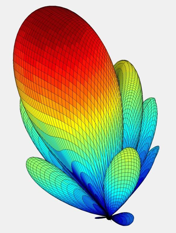 Abbildung 15: 2MHz Strahldiagramm mit 17° Strahlschwenkung, Bild-Quelle: Mini-Antenna GmbH