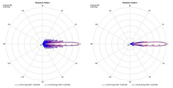 Abbildung 16: 10MHz Array Strahldiagramm mit konstnter Amplitudenbelegung links und 10MHz Strahldiagramm mit Amplituden-Taper rechts, Mini Antenna GmbH