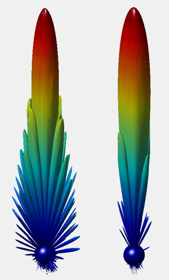 Abbildung 17: 10MHz Strahldiagramm mit konstanter Amplitude links und 10MHz Strahldiagramm mit Amplituden-Taper rechts, Bild-Quelle: Mini Antenna GmbH