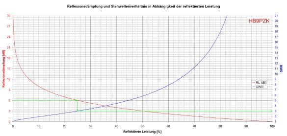 Abbildung 4: Reflexionsdämpfung und Stehwellenverhältnis für grosse Reflexionen