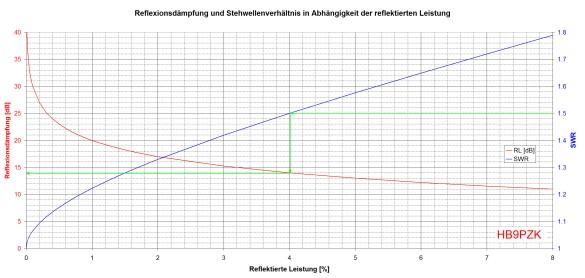 Abbildung 3: Reflexionsdämpfung und Stehwellenverhältnis für kleine Reflexionen