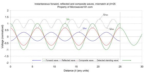 Abbildung 1: Momentanaufnahme der Spannungen am Beispiel eines Impedanzsprungs von 50 Ohm auf 25 Ohm. Bild: Microwaves101.com