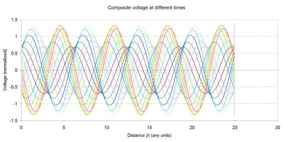 Abbildung 2: Zeitlich versetzte Summenspannungen eines Impedanzsprungs von 50 Ohm auf 25 Ohm. Bild: Microwaves101.com