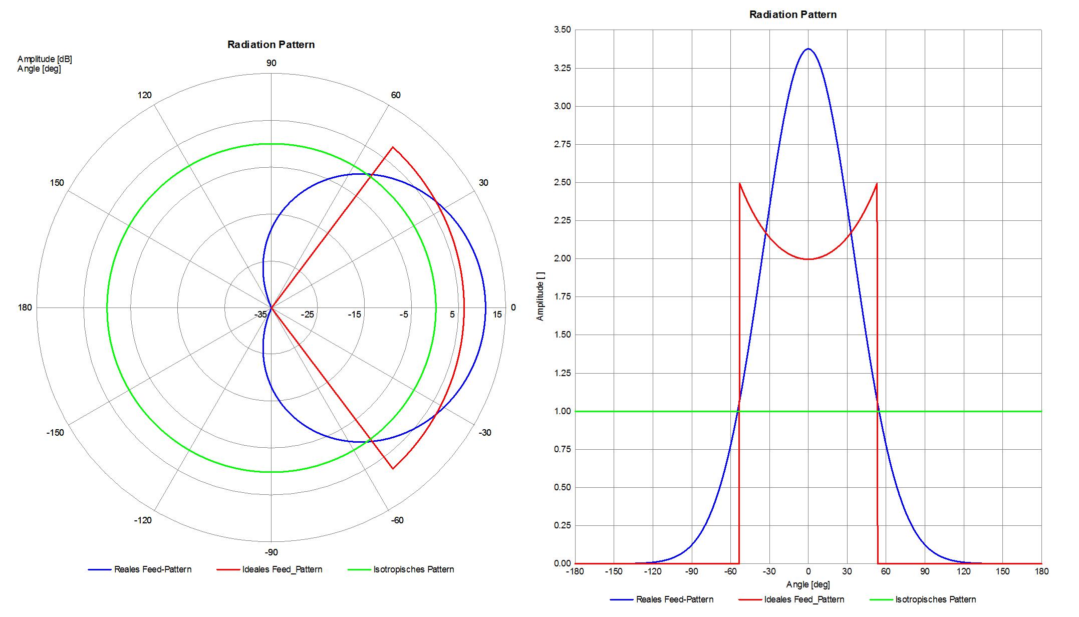 Abbildung 5: Strahldiagramme eines realen Feeds (blau), eines idealen Feeds (rot) und des Isotropen Kugelstrahlers