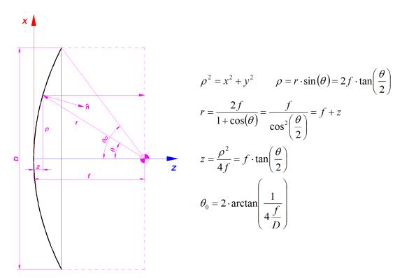 Bild 2: Geometrische Parameter für ein Paraboloid
