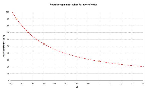 Abbildung 7: Ausleuchtwinkel in Abhängigkeit vom f/D für einen rotationssymmetrischen Parabolreflektor