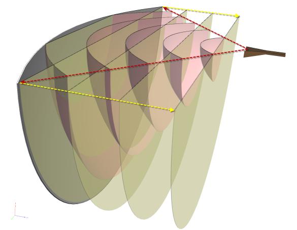 Abbildung 1: Umwandlung einer sphärischen Welle (rötlich) in eine planare Welle (gelblich).
