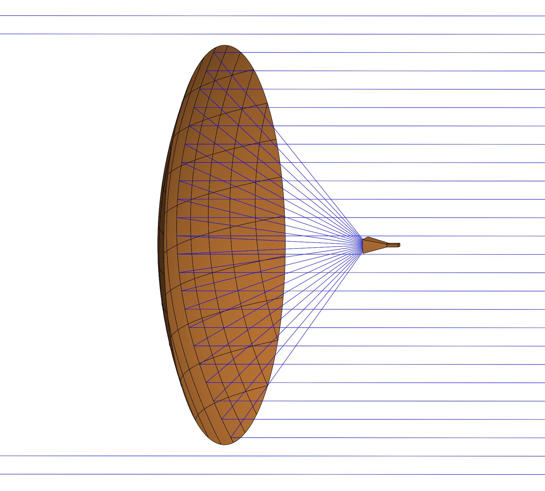 Abbildung 2: Parabolspiegel mit einer planaren Welle, die orthogonal auf die Reflektorapertur auftrifft.