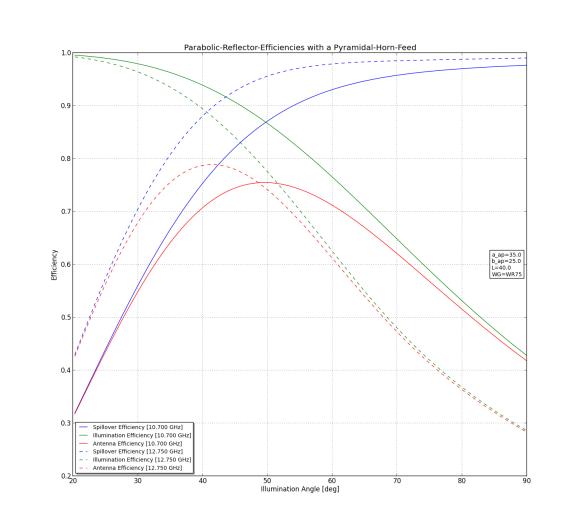 Abbildung 9: Parabolspiegel-Wirkungsgrade mit einem Pyramidenhorn-Feed