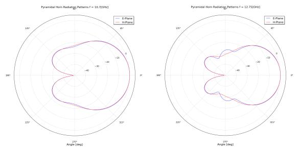 Abbildung 8: Berechnete Pyramidenhorn-Strahldiagramme
