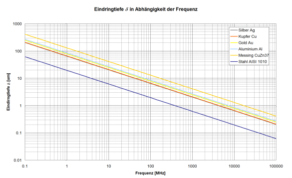 Abbildung 4: Eindringtiefe für verschiedene Leitermaterialien in Abhängigkeit der Frequenz.
