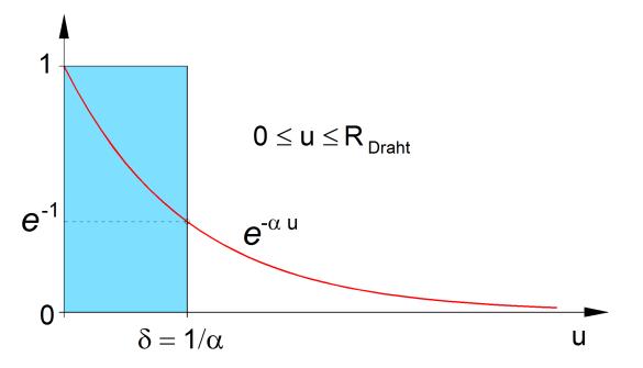 Abbildung 3: Flächengleiche rechteckige Schicht der Dicke δ als Modell für die exponentielle Stromabnahme [2].