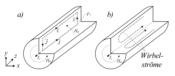 Abbildung 1: Induktion von Wirbelströmen in einem von Wechselstrom durchflossenen Leiter basierend auf dem Faradayschen Gesetz. Dabei wird die Stromdichte Jz durch die Wirbelströme in der Mitte abgeschwächt und am Rand verstärkt [1].