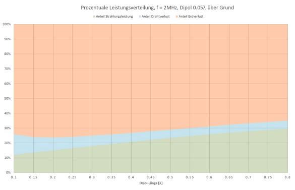 Abbildung 10: Dipol 0.05 Wellenlängen über Grund