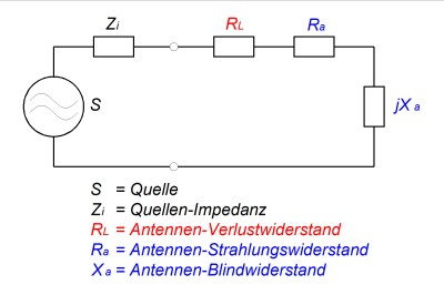 Abbildung 1: Antennen-Ersatzschaltbild