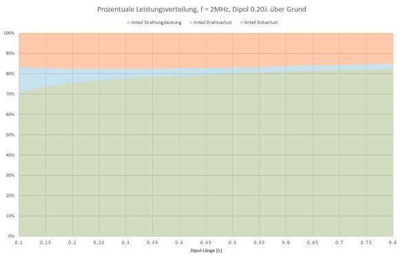 Abbildung 12: Dipol 0.20 Wellenlängen über Grund
