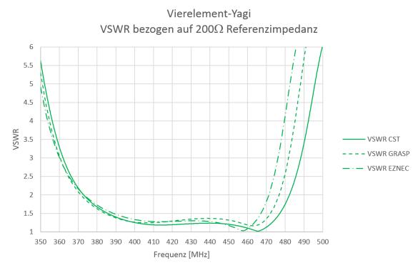 Abbildung 10: Resultierendes VSWR bezogen auf 200 Ohm
