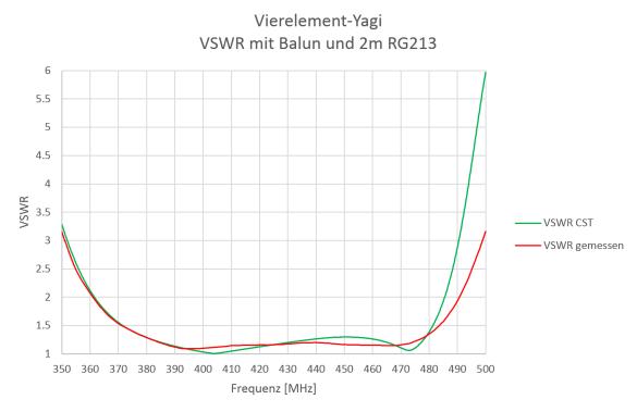 Abbildung 11: Vergleich simuliertes und gemessenes VSWR