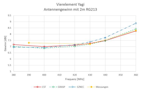 Abbildung 12: Berechneter und gemessener Antennengewinn