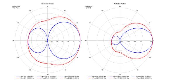 Abbildung 5: Vergleich der CST, GRASP und EZNEC Simulationen, logarithmisch und linear