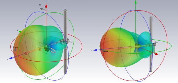 Abbildung 6: Strahldiagramm-Messung durch eine Azimut-Drehung, Links E-Ebene, rechts H-Ebene