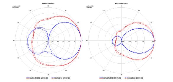 Abbildung 7: Vergleich der Messdaten mit den Daten der CST-Simulation