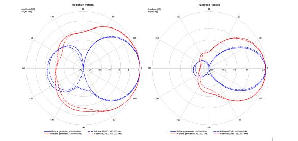 Abbildung 8: Vergleich der Messdaten mit den Daten der EZNEC-Simulation